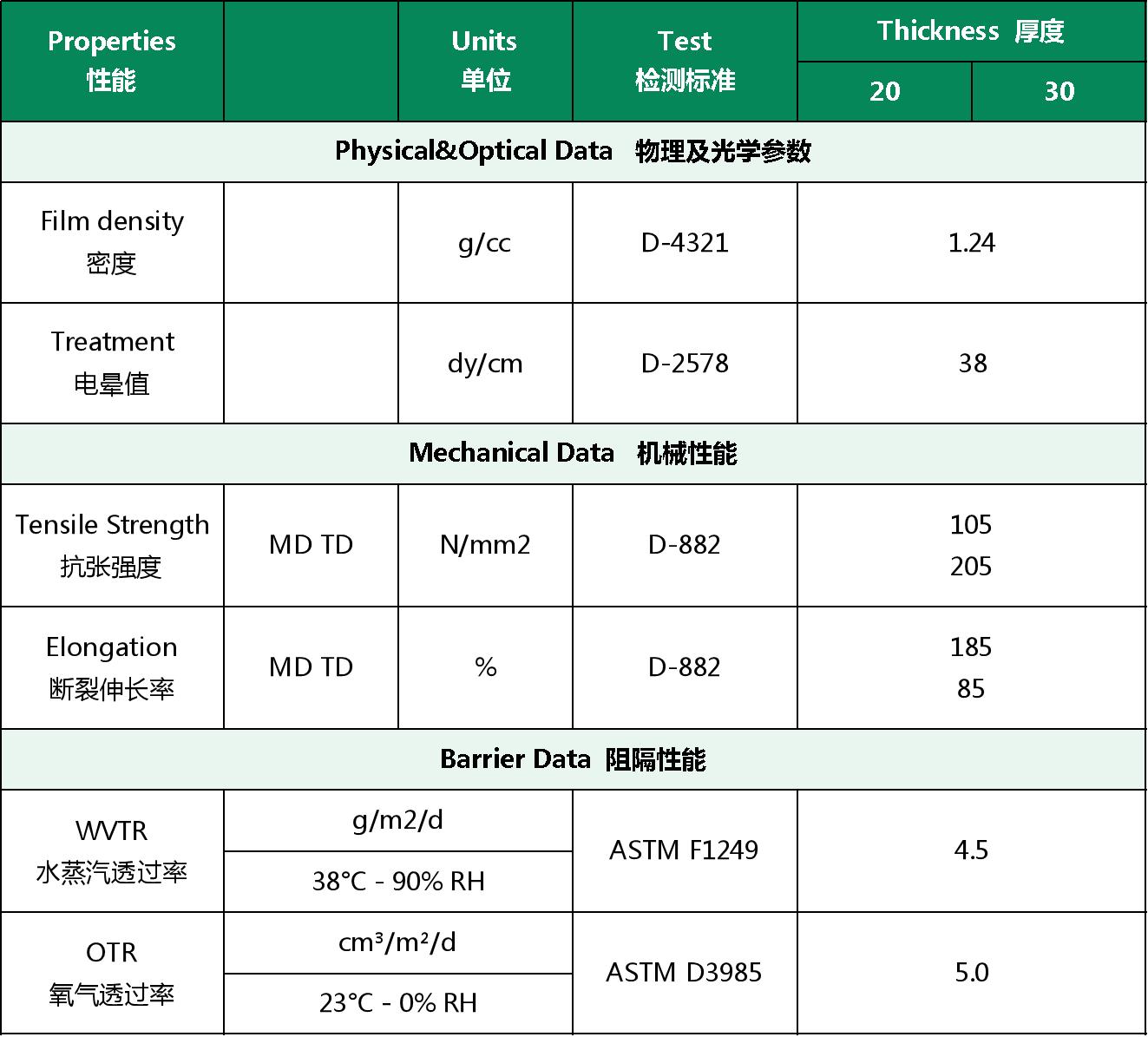高阻隔PLA镀铝膜参数信息