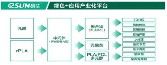 深圳光华伟业绿色+应用产业化