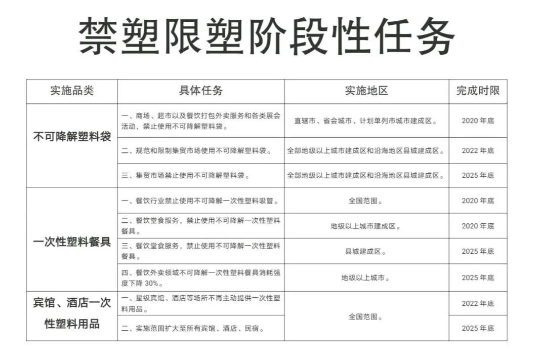 中国禁塑限塑阶段性任务